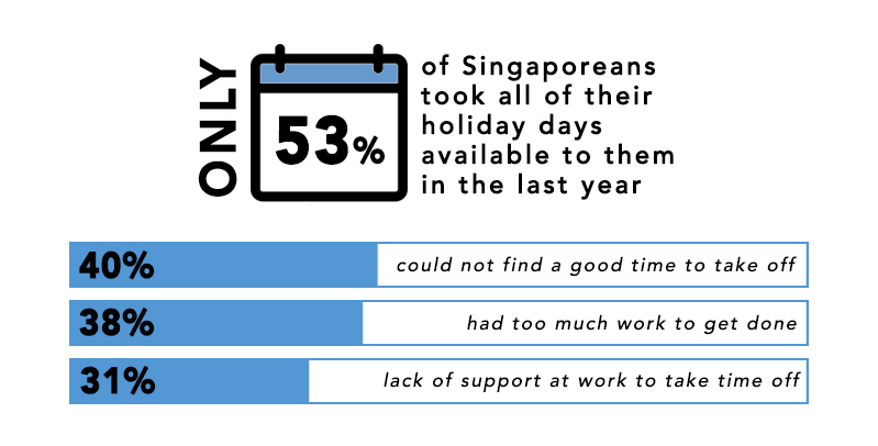 Only 53% of Singaporeans took all of their holiday days available to them in the last year according to the Princess Cruises 2018 Relaxation Report